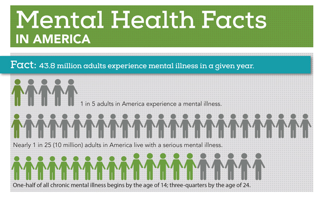 Mental Health Facts In America Morning Sun Financial Services